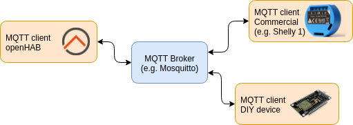 MQTT Arrives in the Modern openHAB 2 x Architecture | openHAB