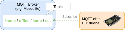 MQTT Command Topic Subscribe